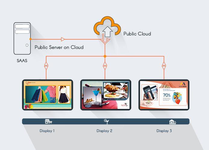 Digital Signage System Market