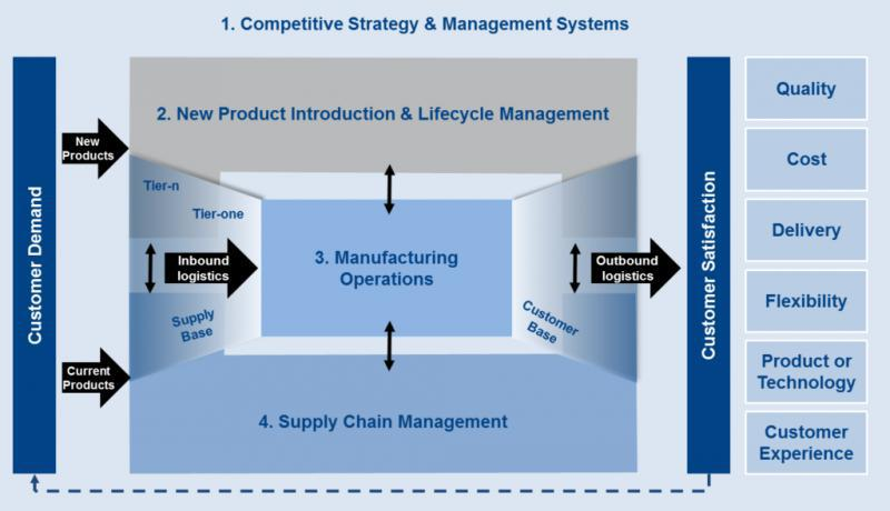 Global Supply Chain Strategy & Operations Consulting Market,