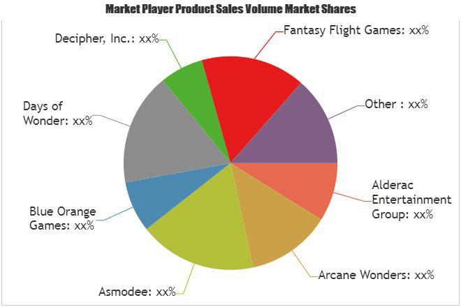 Tabletop Gaming Market