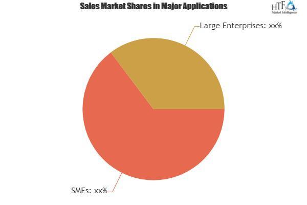 Peer-to-peer Fundraising Tools Market: Emerging Trends &