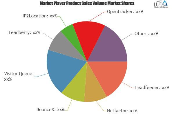 Visitor Identification Software Market