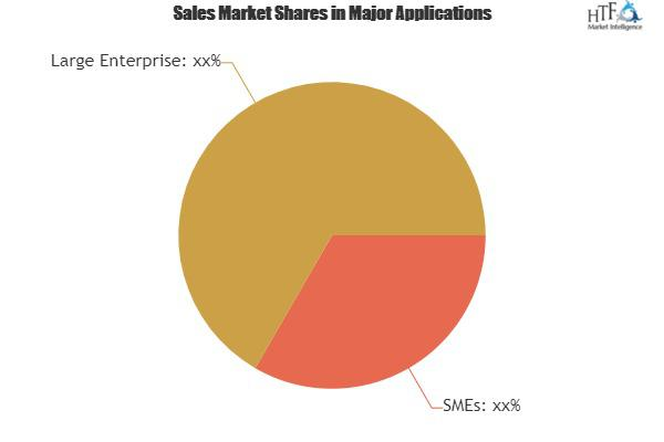 Knowledge Management Systems Market New Study Reveals to Boost