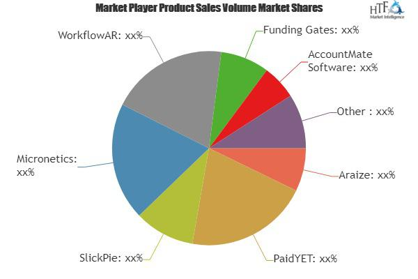Accounts Receivable Software Market Is Booming Worldwide  