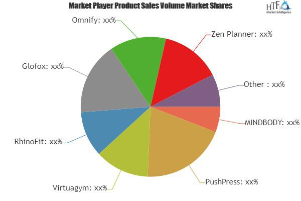Club Management Software & Systems Market to Witness Huge Growth