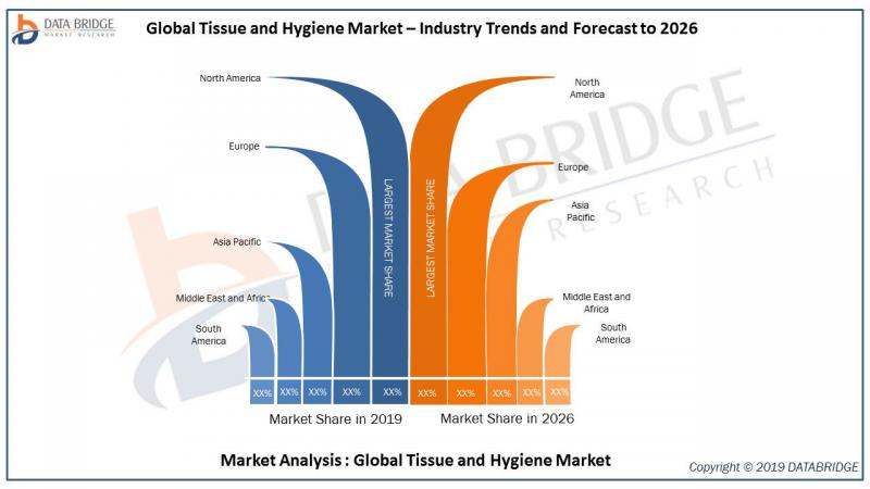 Global Tissue and Hygiene Market