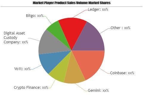 Crypto Asset Management Service Market