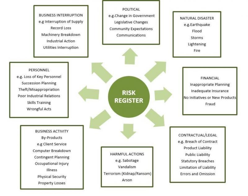 Global Business Insurance Risk Market, Top key players