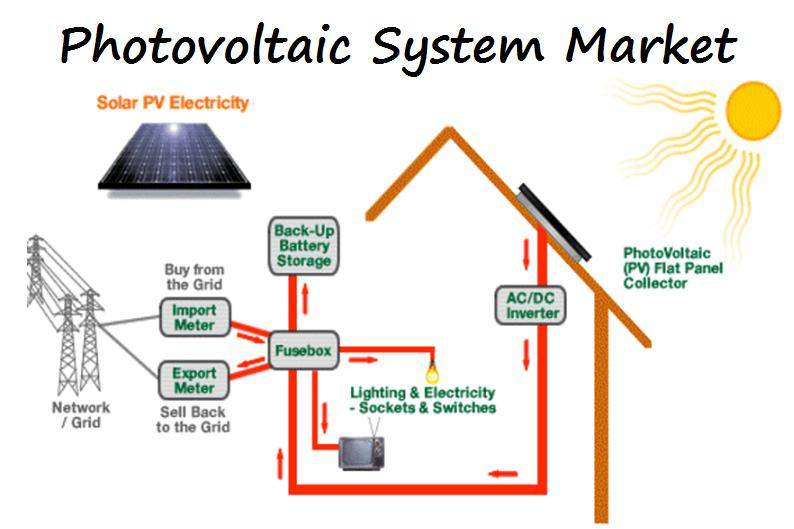 Photovoltaic System Market