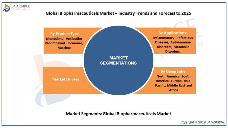 Global Biopharmaceuticals Market