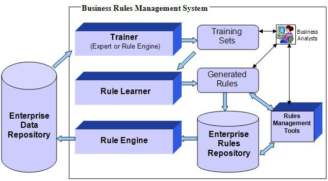 Global Business Rules Management System (BRMS) Market, Top key