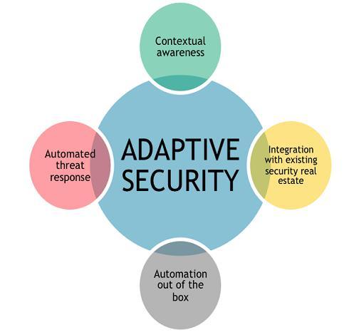 Adaptive Security Market 2018 Organized Authoritative Study