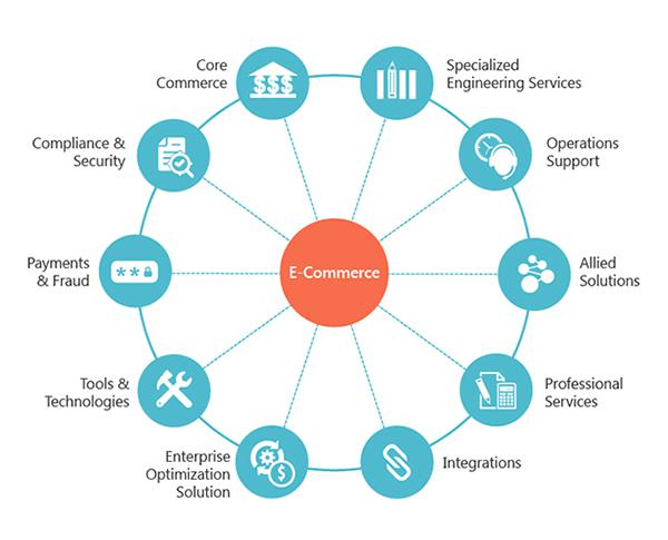 Global E-Business Services Market, Top key players