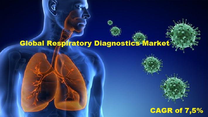 Global Respiratory Diagnostics Market