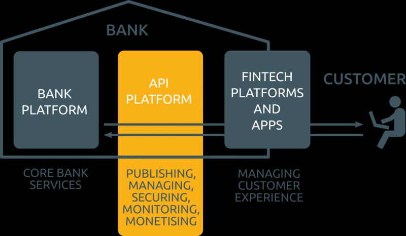 Open API Banking Market, Top key players are Accern Corporation