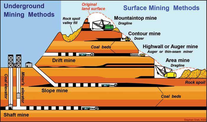 Coal Bed Methane (CBM) Market