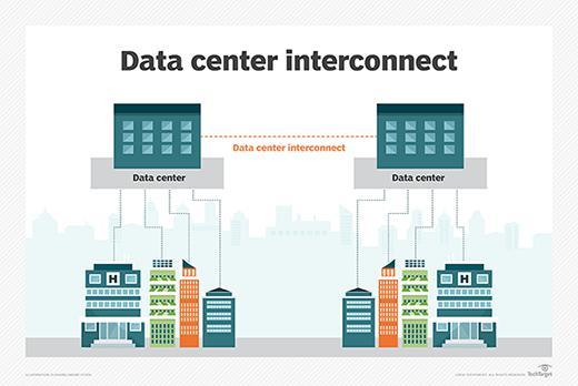 Global Data Center Interconnect Market
