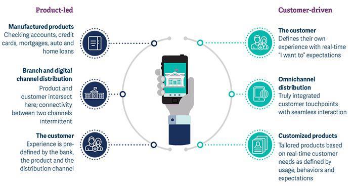 Global Digital-Led Consumer Banking Market, Top key players