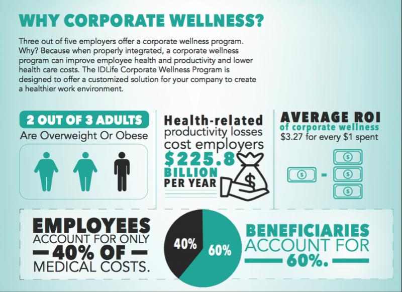Corporate Wellness Program Market, Top key players are ComPsych