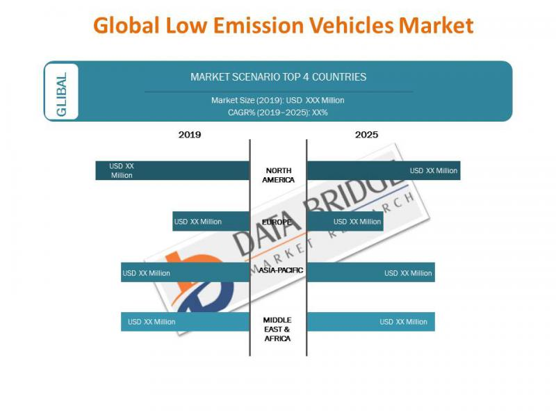 Global Low Emission Vehicles Market Revenue Analysis and trends