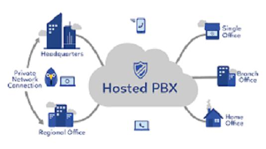 Global Hosted PBX Market 2018 Overview, Manufacturing