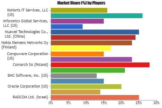 Customer Experience Monitoring Market to Witness Massive