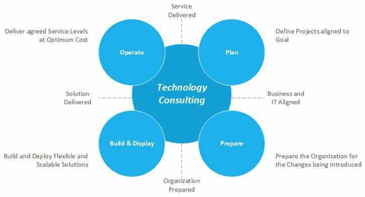 Global Business Technology Consulting Services Market, Top key