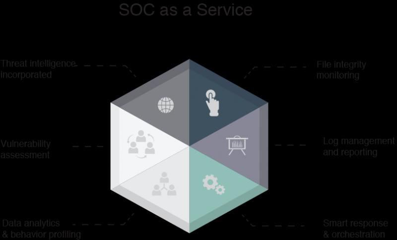SOC As A Service Market, Top key players are AlienVault (US),