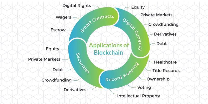 Global Blockchain Finance Market, Top key players are IBM