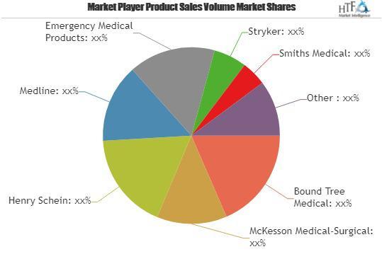 Emergency Medical Services Software Market