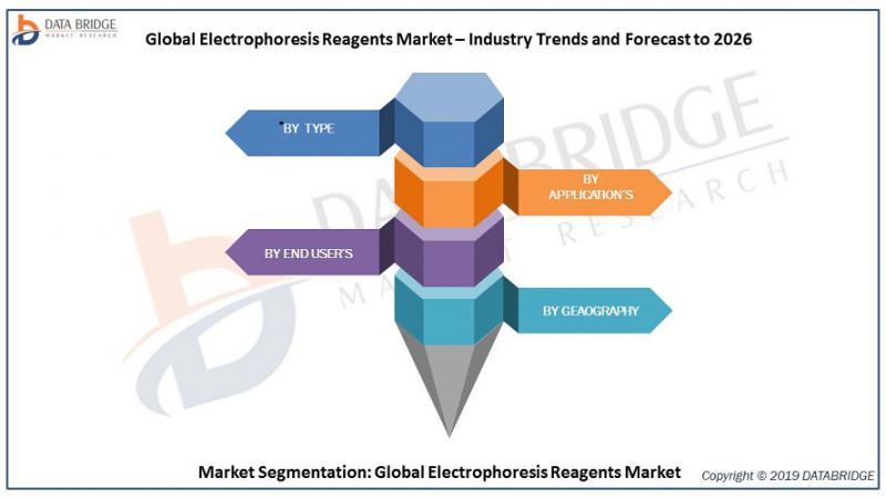 Global Electrophoresis Reagents Market