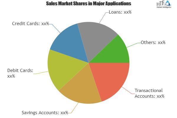 Retail Banking Service Market: Emerging Trends & Growing
