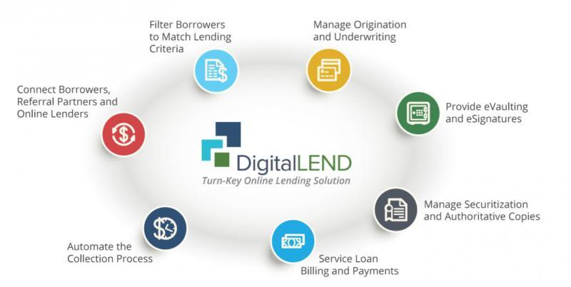 Global Digital Lending Solutions Market, Top key players