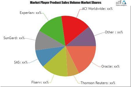 AML Software Market