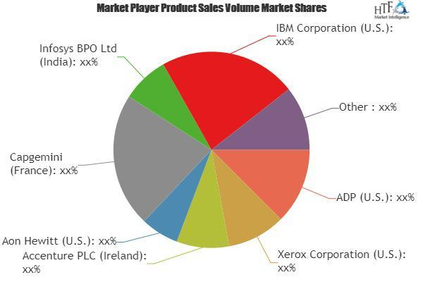 HR Service Market