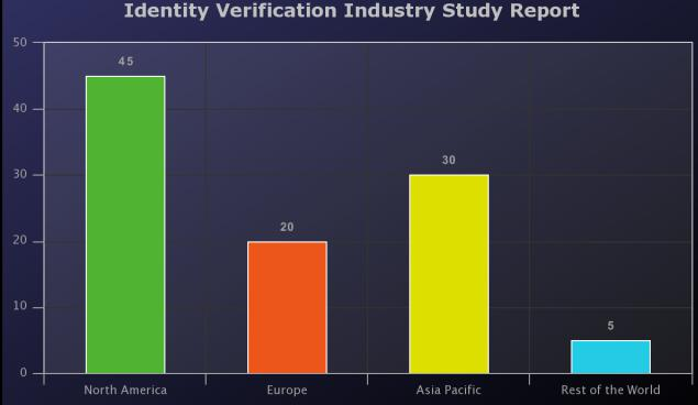 16.0% Growth Rate for Identity Verification Market by 2024 | Top