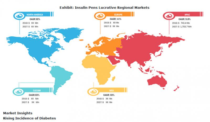 Insulin Pens Market Growth Potentially Worth USD 8,286.6 Million by 2027