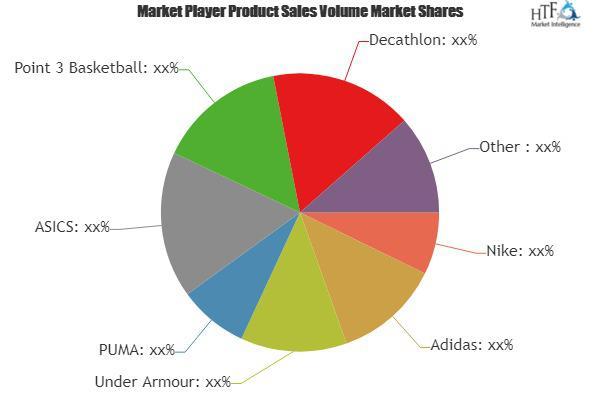 Basketball Clothes Market
