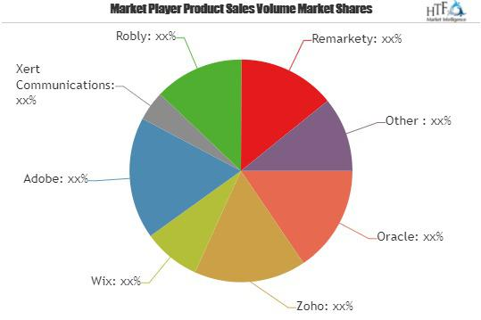Email Marketing Market to Witness Massive Growth| Oracle, Zoho,