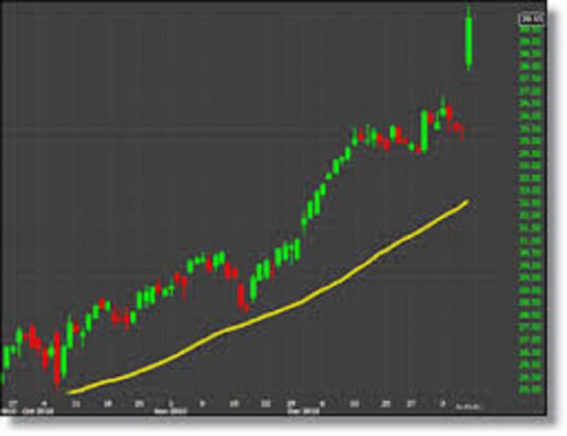 Stock Analysis Software Market