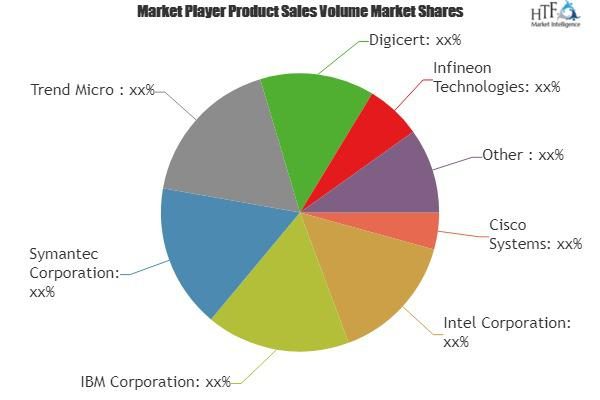 Network Security & Cloud Security Market Is Booming Worldwide |