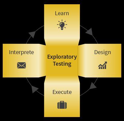 Exploratory Testing Service Market