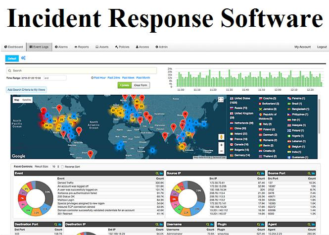 Incident Response Software Market