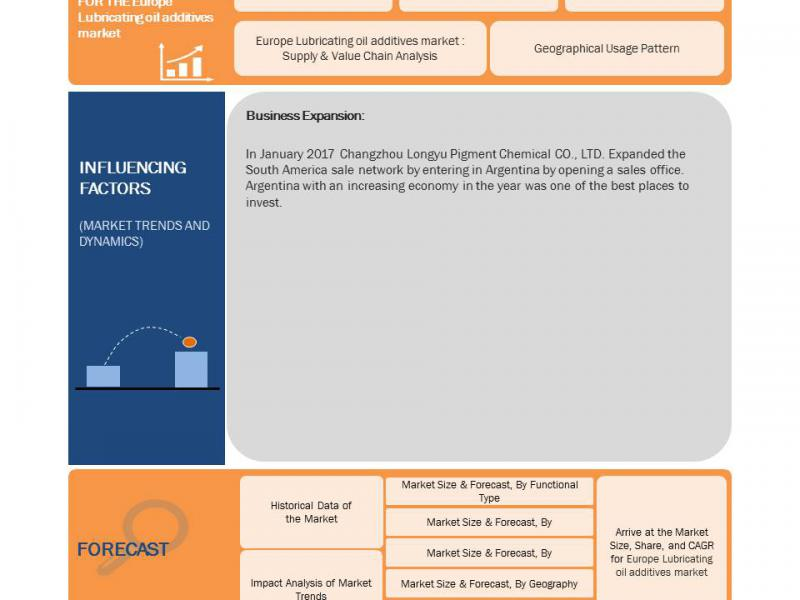 Europe Lubricating Oil Additives Market Revenue Analysis ans shares