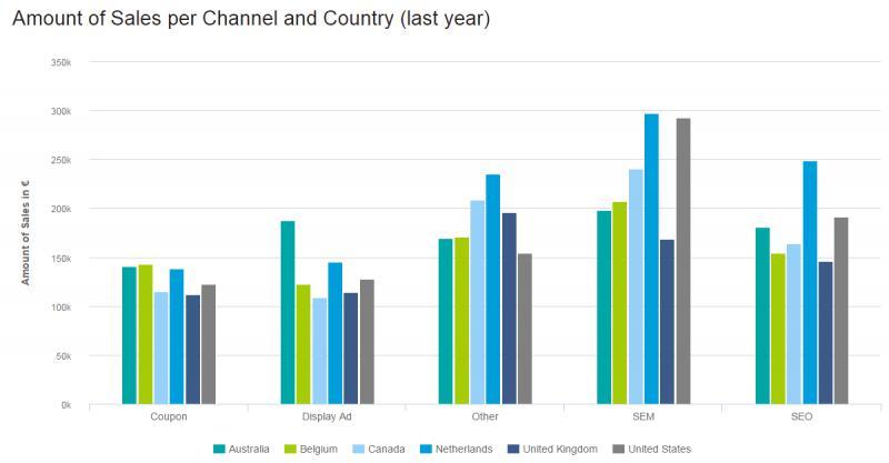 Global Smart Speaker Market Trends and Share analysis