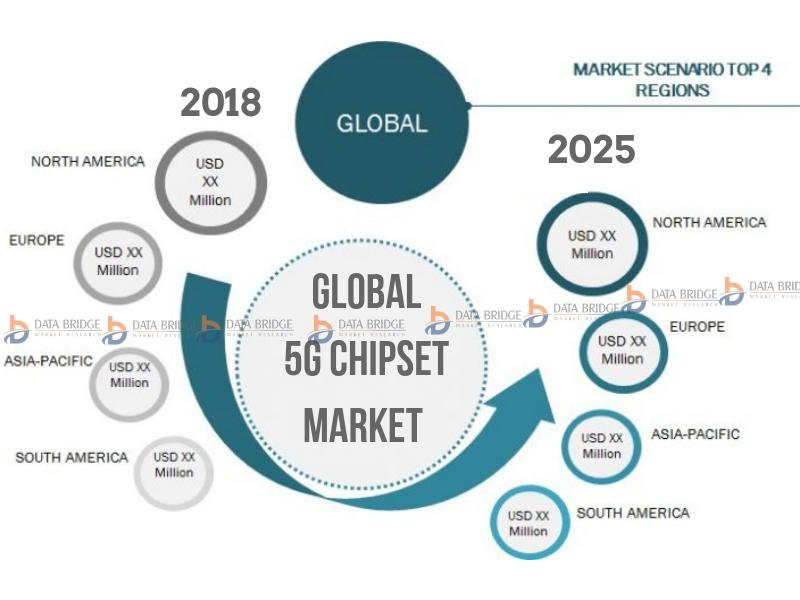 Global 5G Chipset Market trends, share analysis and revenue