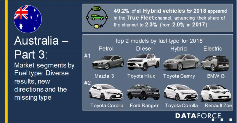 Australia's Market segments by fuel type: diverse results,
