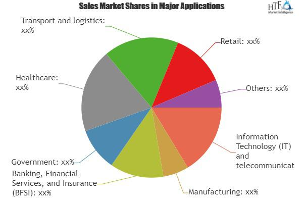 Network-as-a-Service (NaaS) Market: Emerging Trends & Growing