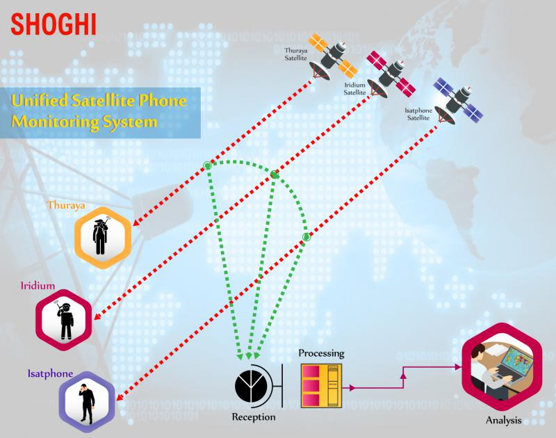 Unified Satellite Phone Monitoring System