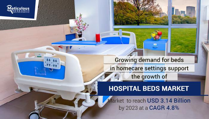 Hospital/medical beds market Worth 3.14 Billion USD By 2023.