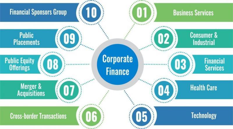 Global Corporate Finance Service Market, Top key players
